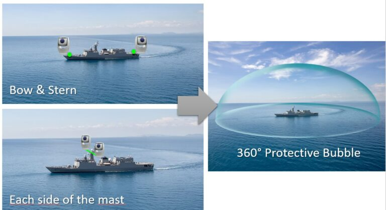 Warship autoprotection with SPYNEL IRST