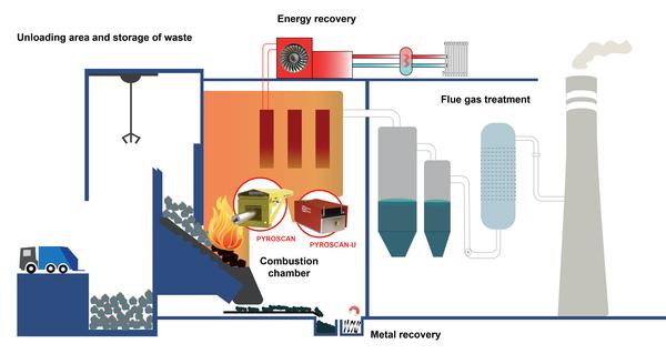 Waste Incineration plant diagram